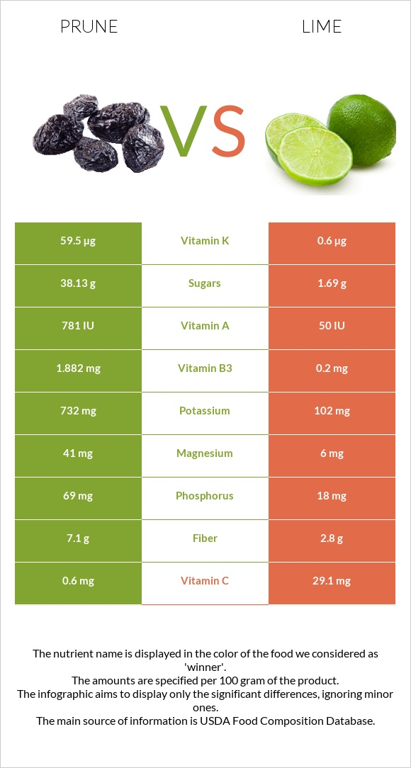 Prune vs Lime infographic