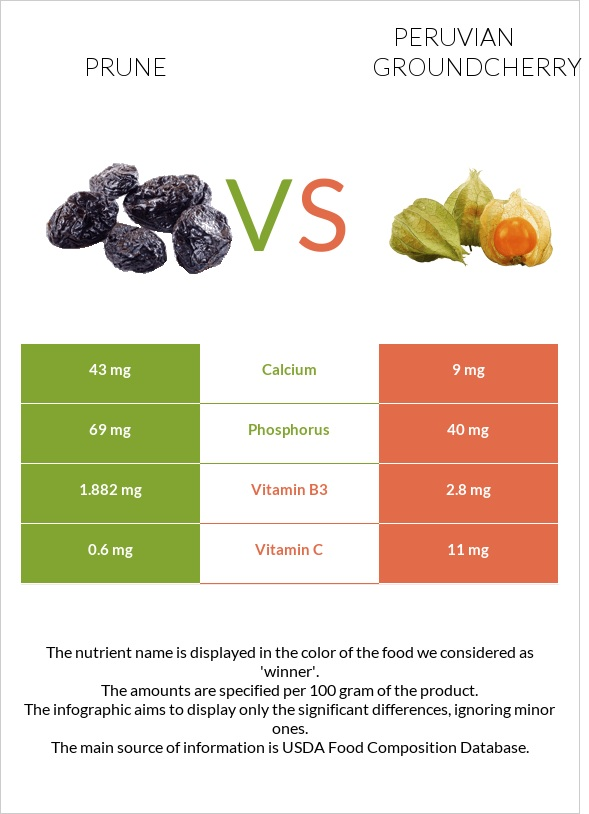 Prune vs Peruvian groundcherry infographic