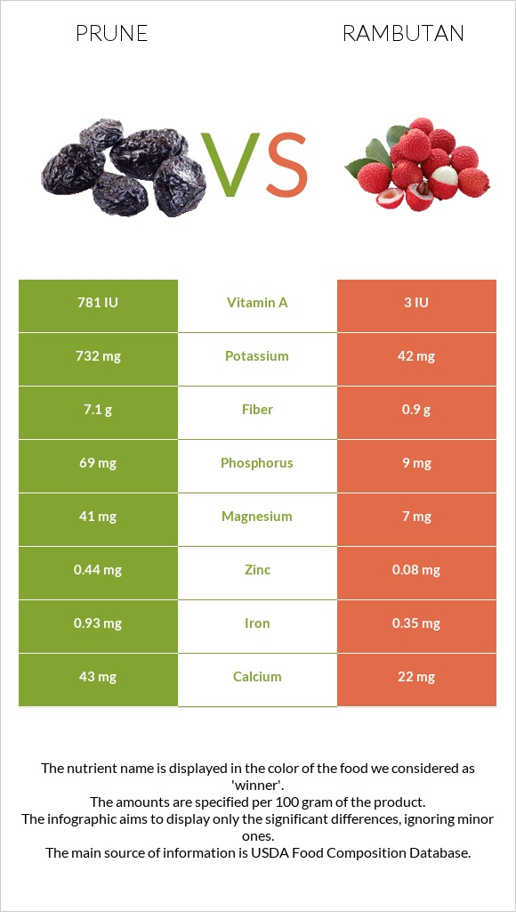 Prune vs Rambutan infographic
