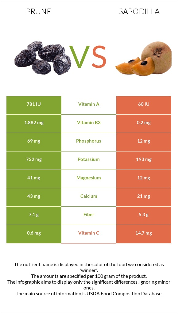 Prune vs Sapodilla infographic