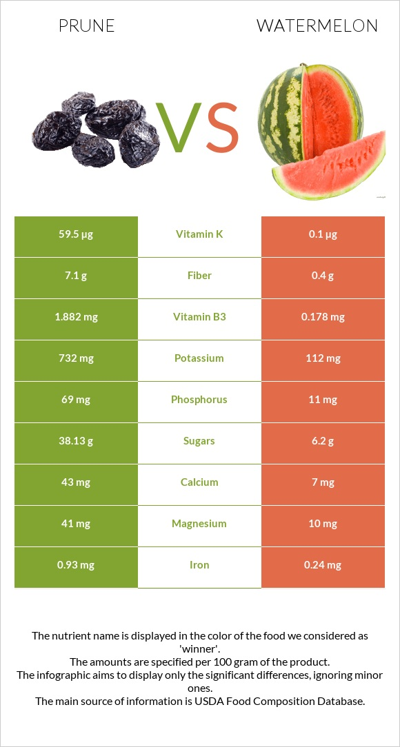 Prune vs Watermelon infographic
