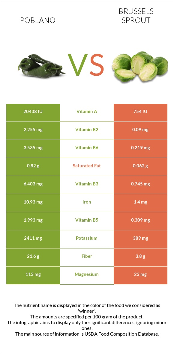 Poblano vs Brussels sprout infographic
