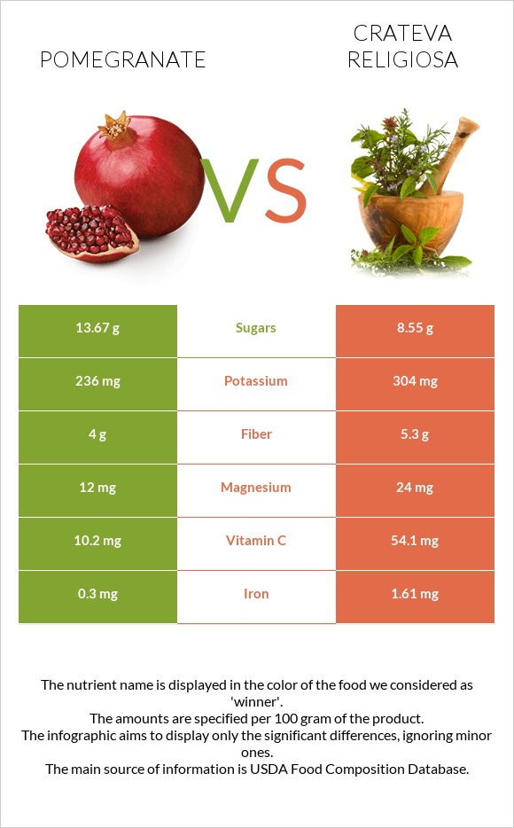 Pomegranate vs Crateva religiosa infographic