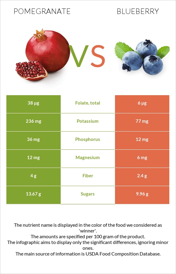 Pomegranate vs Blueberry infographic