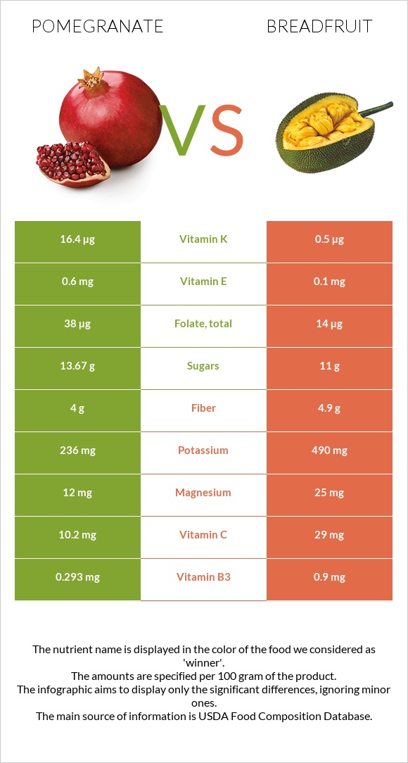Pomegranate vs Breadfruit infographic