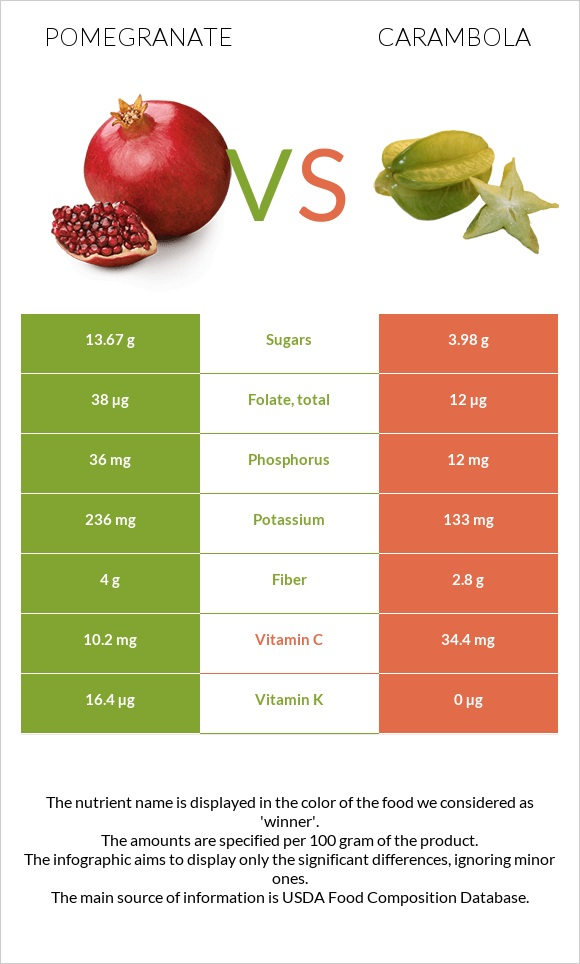 Pomegranate vs Carambola infographic