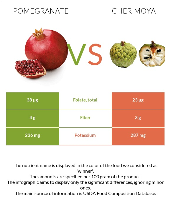 Pomegranate vs Cherimoya infographic