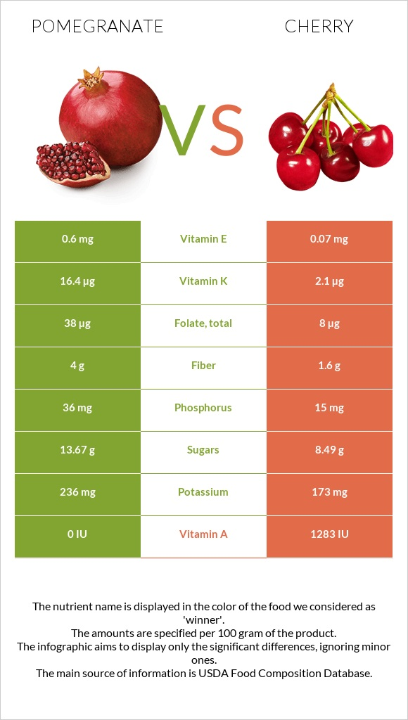 Pomegranate vs Cherry infographic