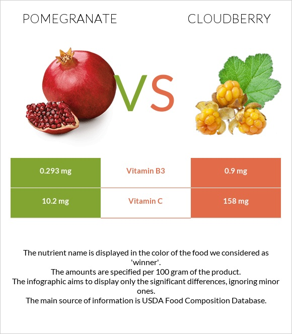 Pomegranate vs Cloudberry infographic