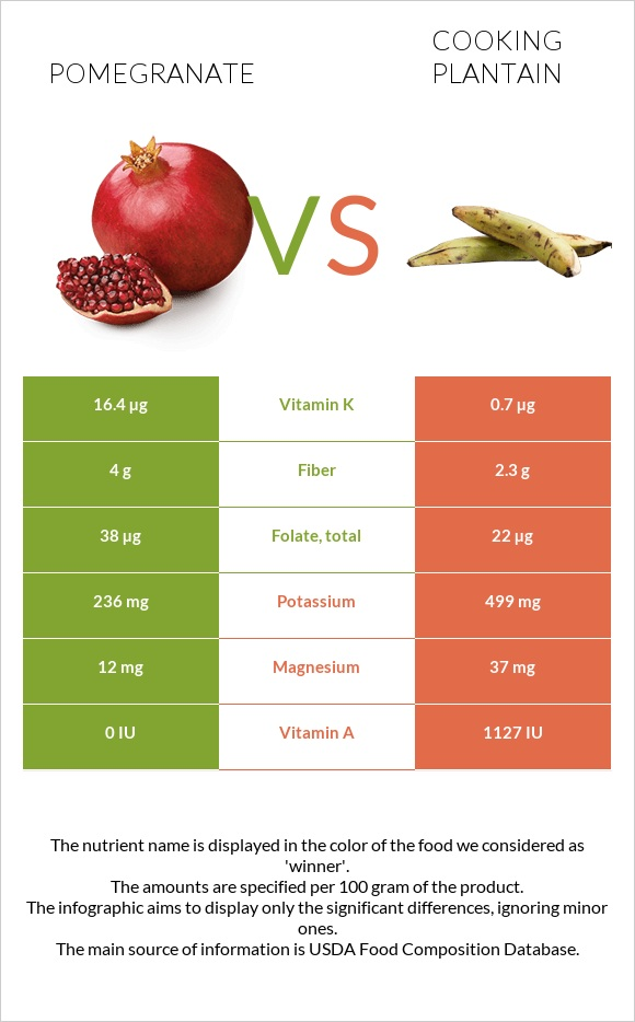 Pomegranate vs Cooking plantain infographic