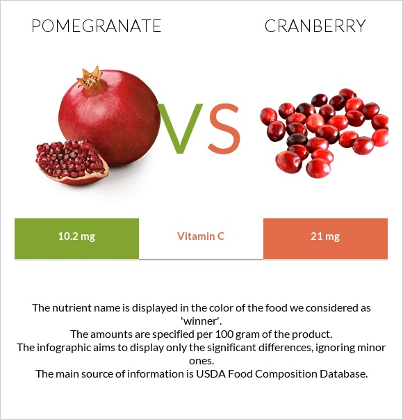 Pomegranate vs Cranberry infographic