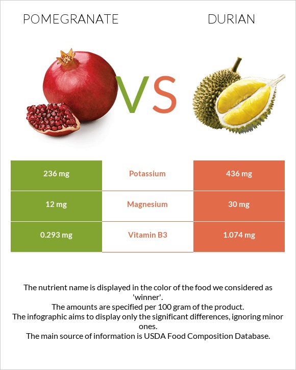 Pomegranate vs Durian infographic
