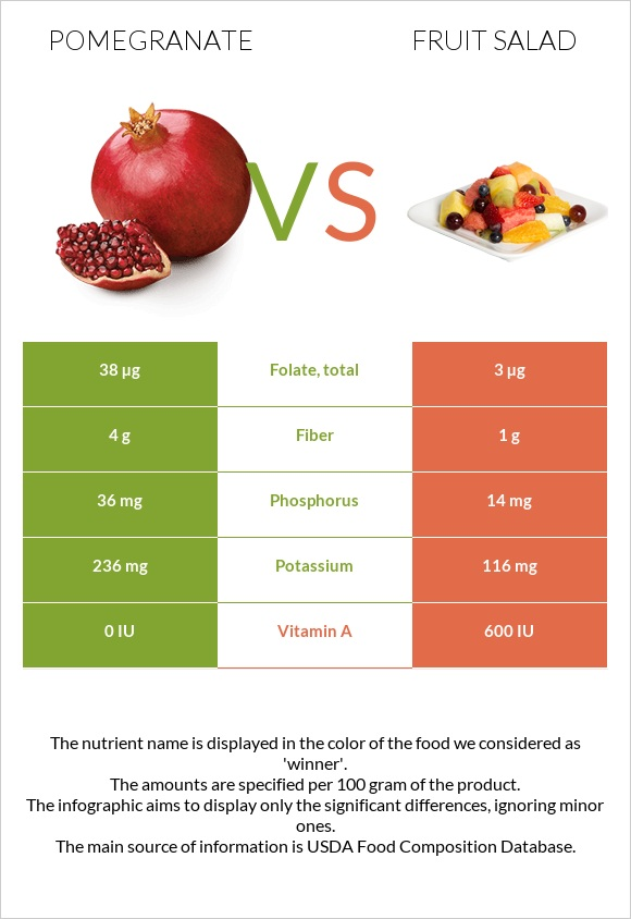 Pomegranate vs Fruit salad infographic