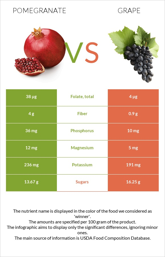 Pomegranate vs Grape infographic