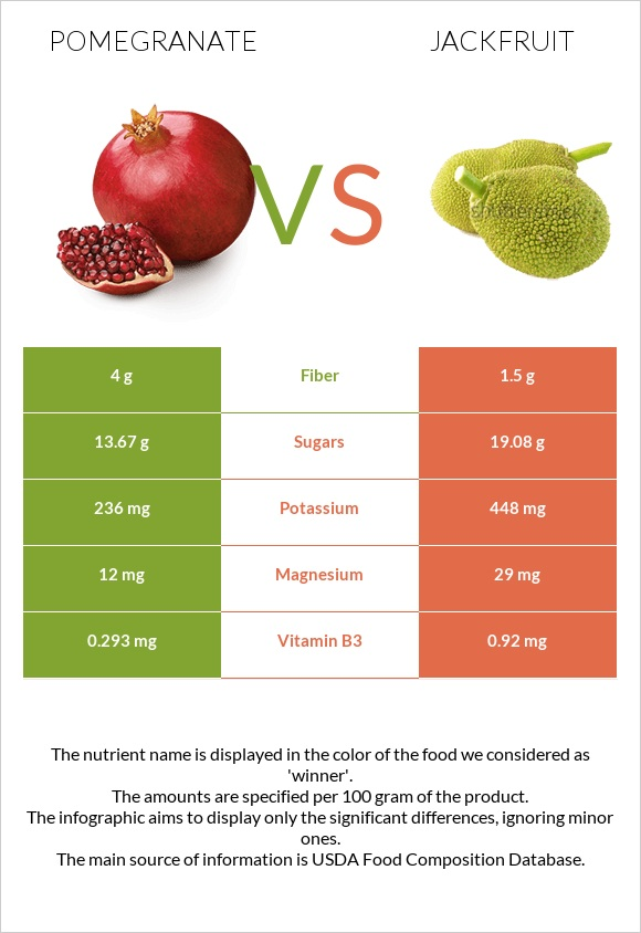 Pomegranate vs Jackfruit infographic