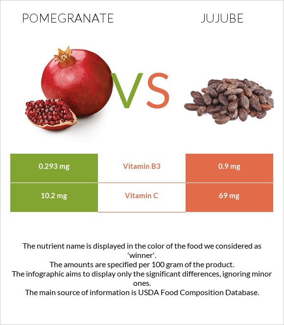 Pomegranate vs Jujube infographic
