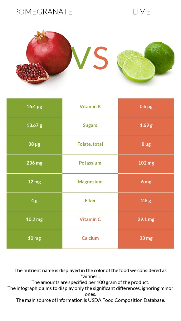 Pomegranate vs Lime infographic