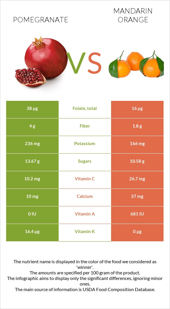 Pomegranate vs Mandarin orange infographic