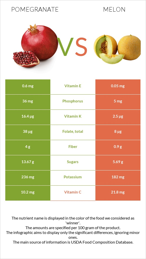 Pomegranate vs Melon infographic
