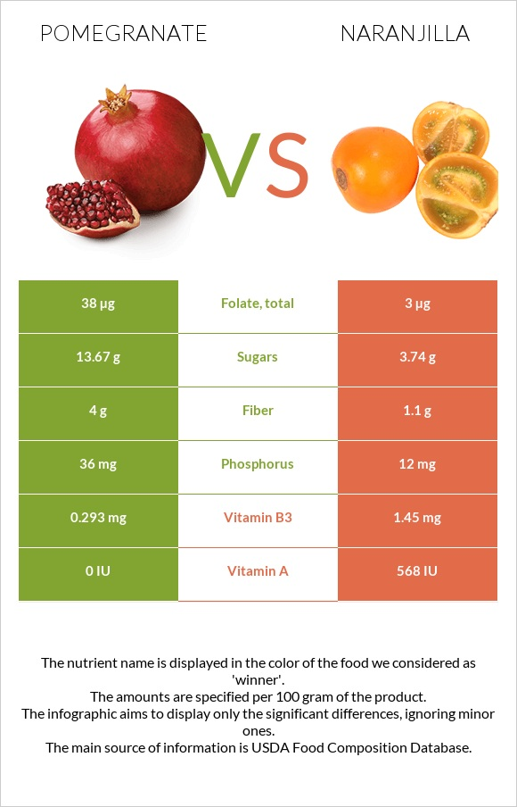 Pomegranate vs Naranjilla infographic