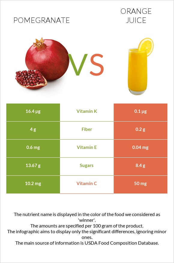 Pomegranate vs Orange juice infographic