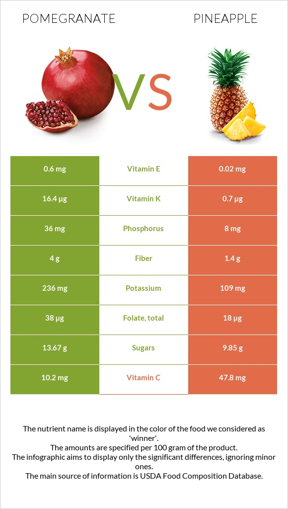Pomegranate vs Pineapple infographic