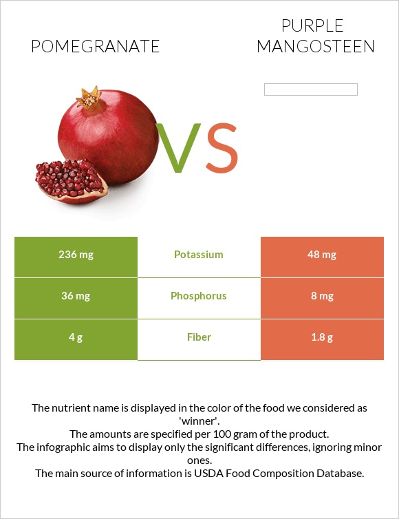 Pomegranate vs Purple mangosteen infographic