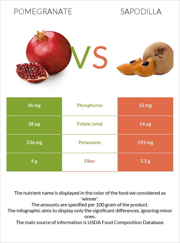 Pomegranate vs Sapodilla infographic