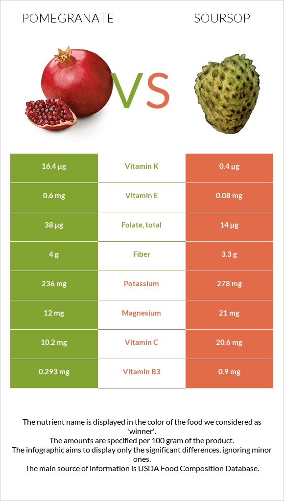 Pomegranate vs Soursop infographic