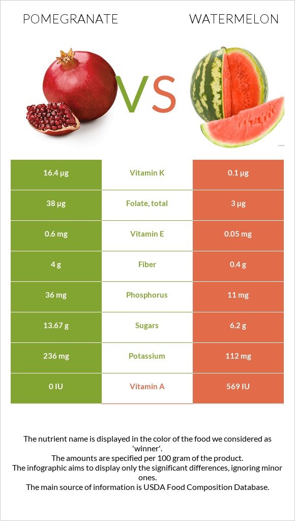 Pomegranate vs Watermelon infographic