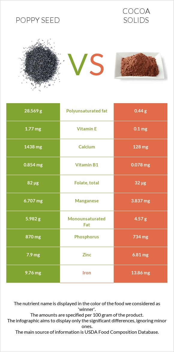 Poppy seed vs Cocoa solids infographic