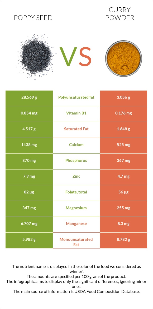 Poppy seed vs Curry powder infographic