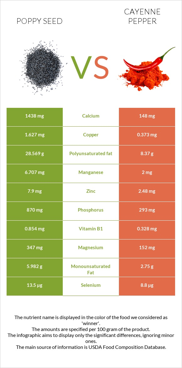 Poppy seed vs Cayenne pepper infographic