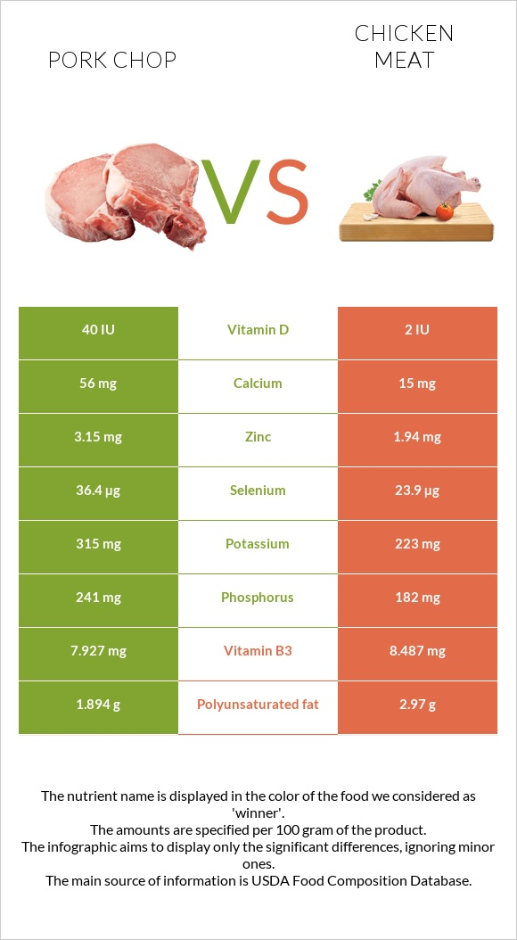 Pork chop vs Chicken meat infographic