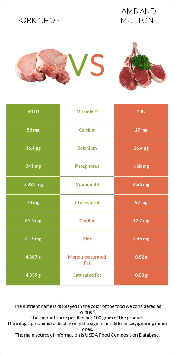 Pork chop vs Lamb and mutton infographic