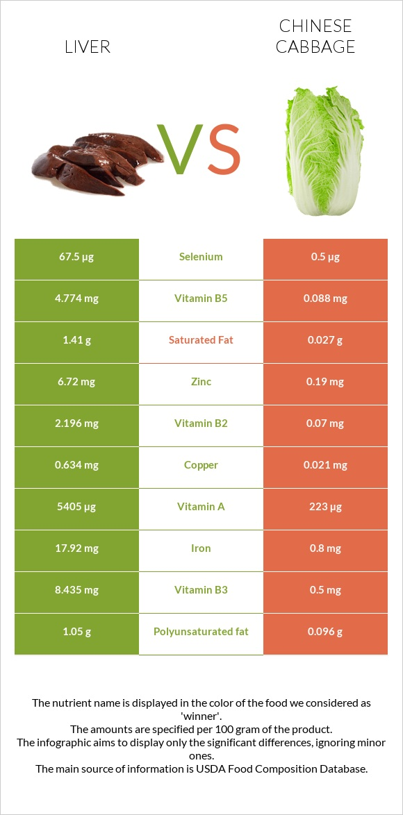 Liver vs Chinese cabbage infographic