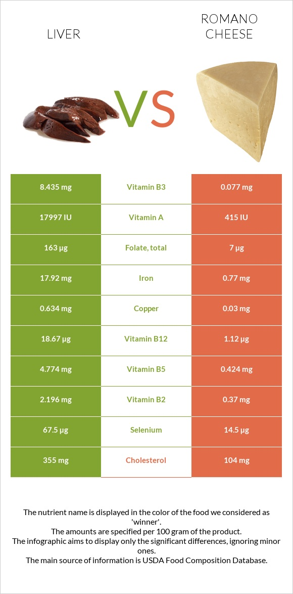 Liver vs Romano cheese infographic