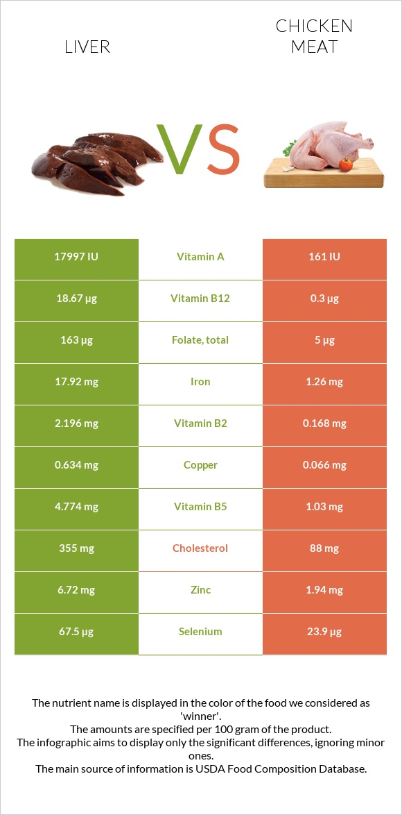 Liver vs Chicken meat infographic