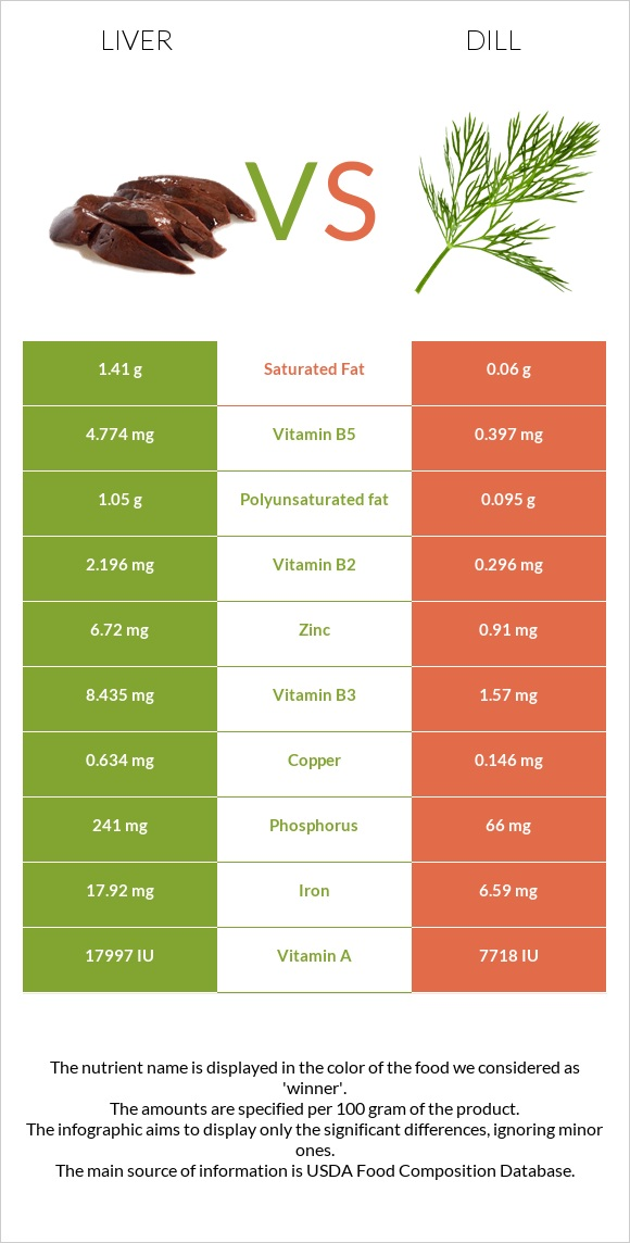 Liver vs Dill infographic