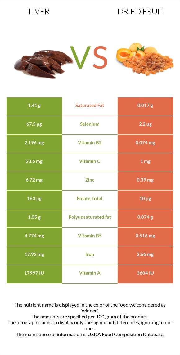 Liver vs Dried fruit infographic