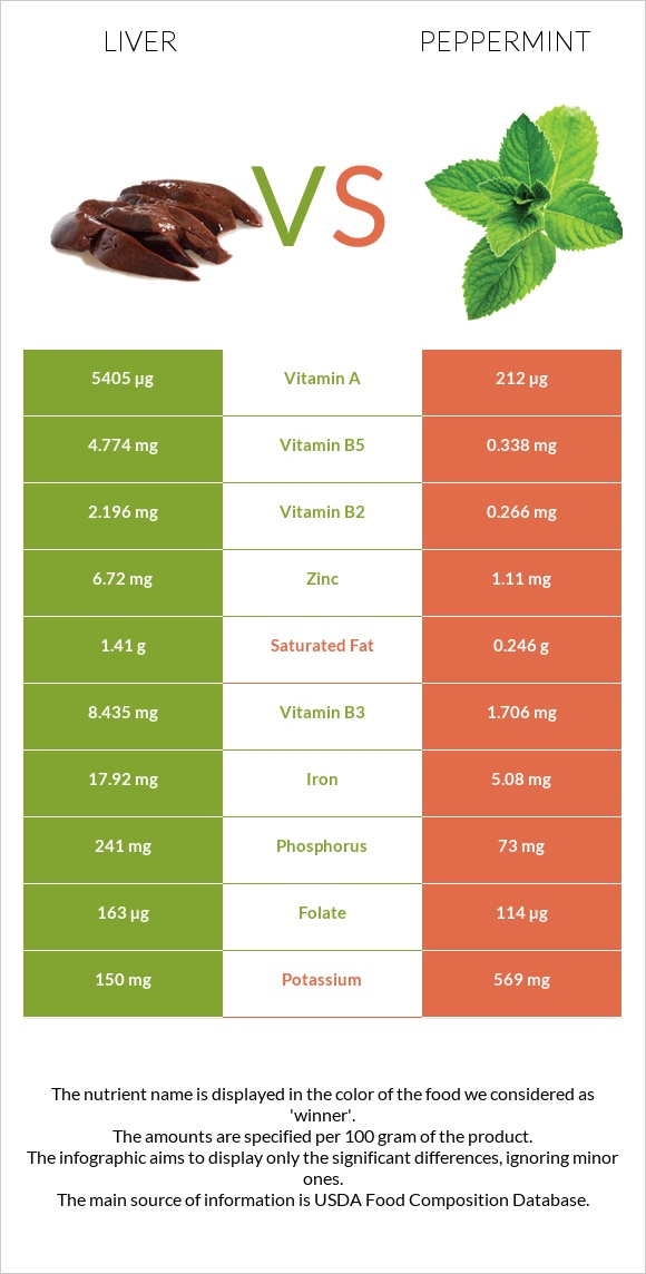 Liver vs Peppermint infographic