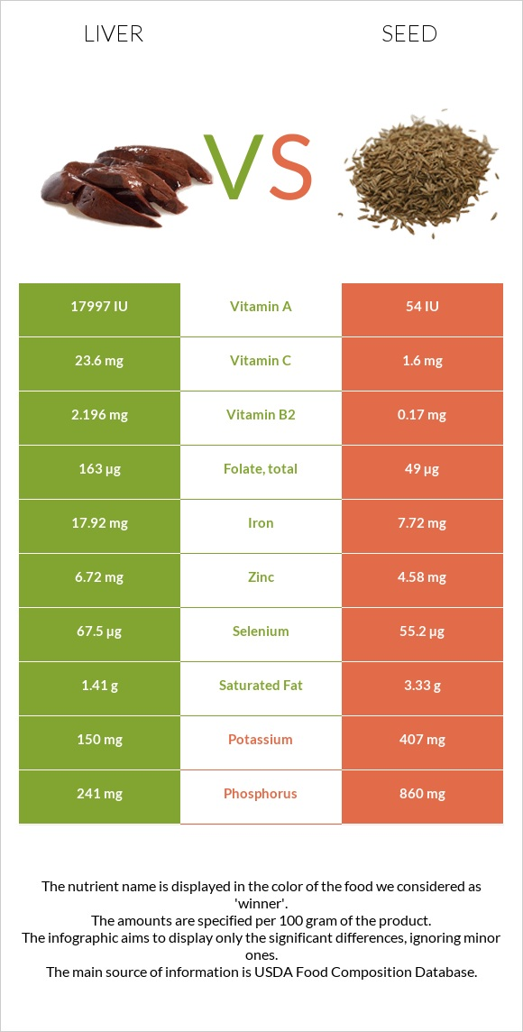 Liver vs Seed infographic