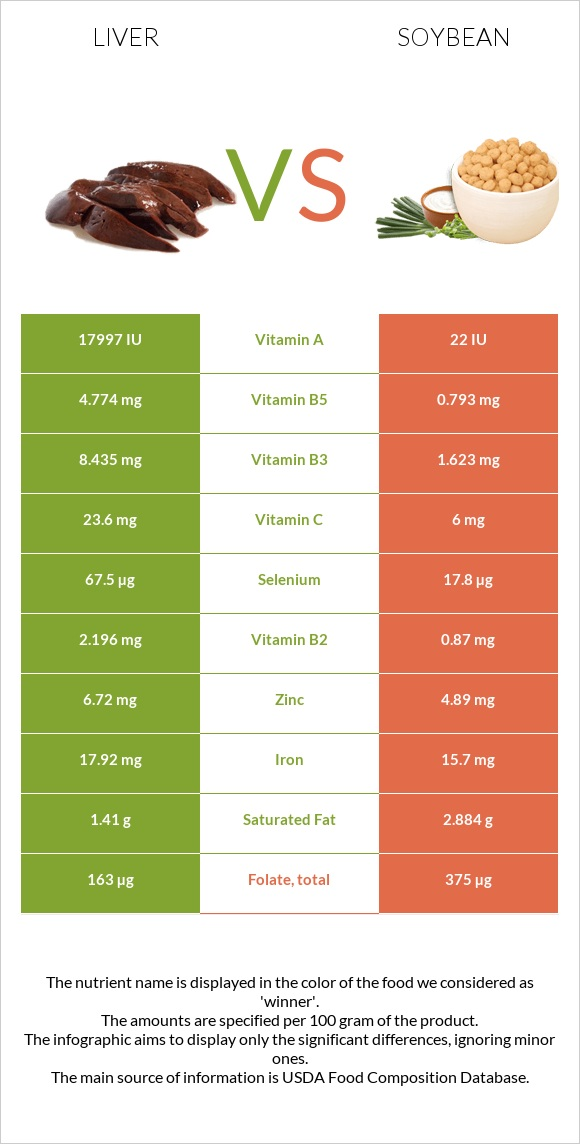 Liver vs Soybean infographic