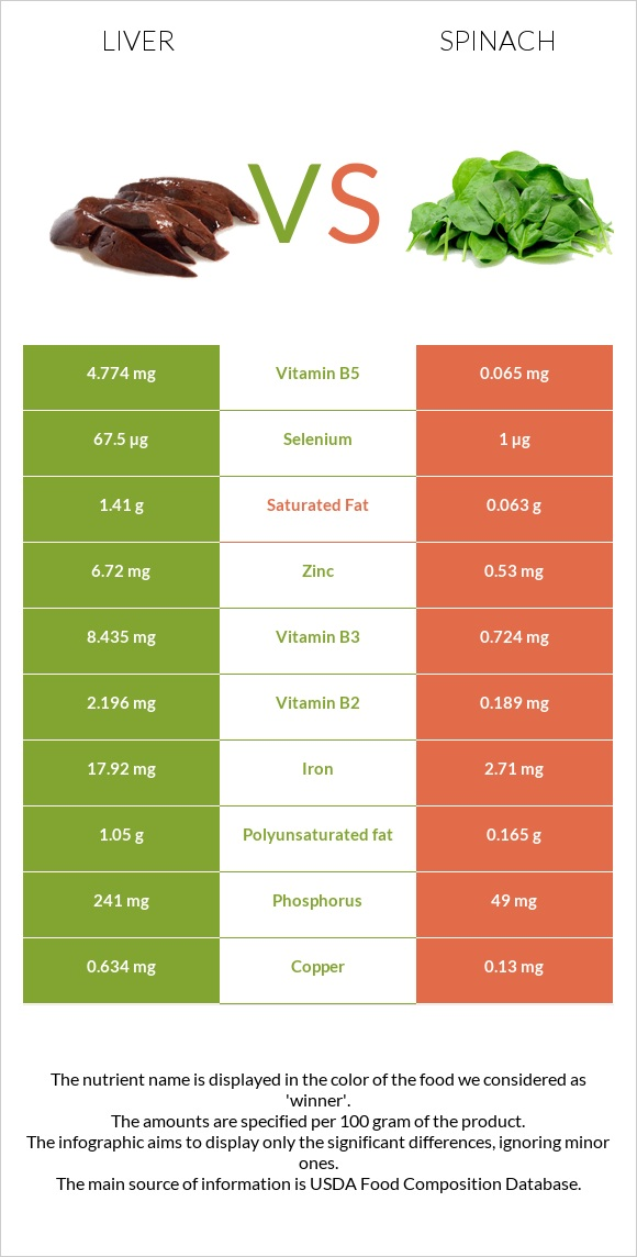 Liver vs Spinach infographic