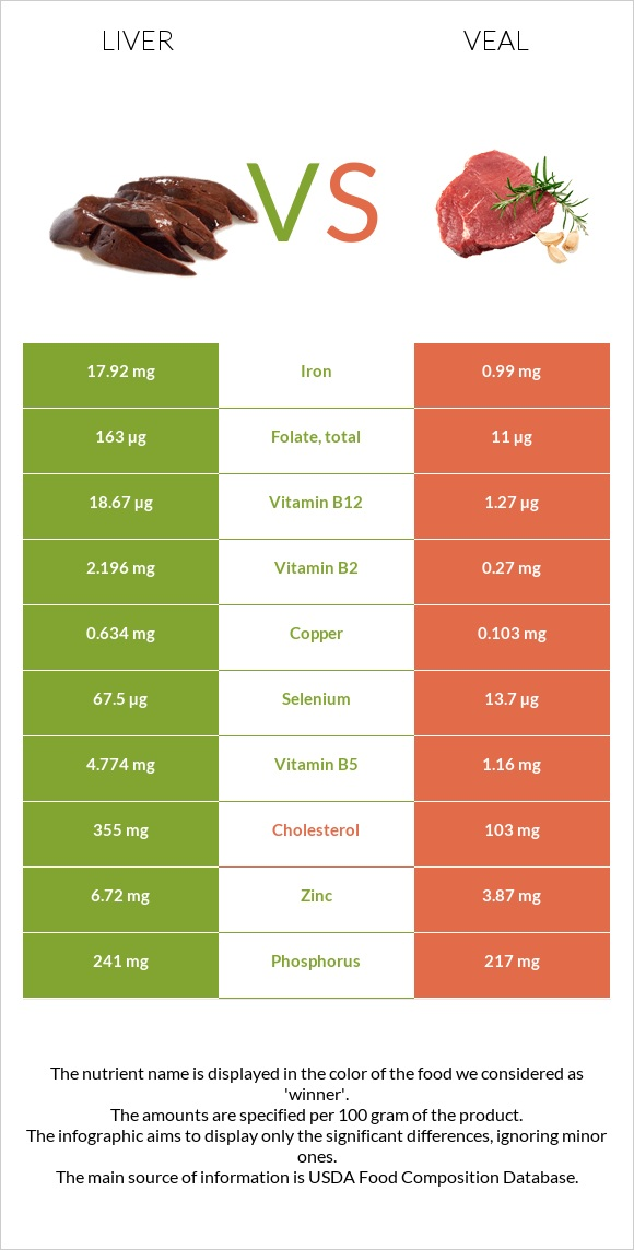 Liver vs Veal infographic