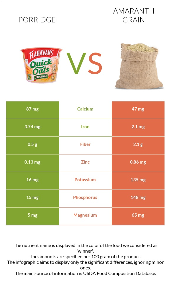 Porridge vs Amaranth grain infographic