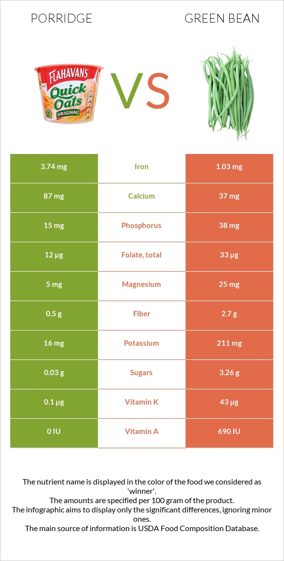 Porridge vs Green bean infographic