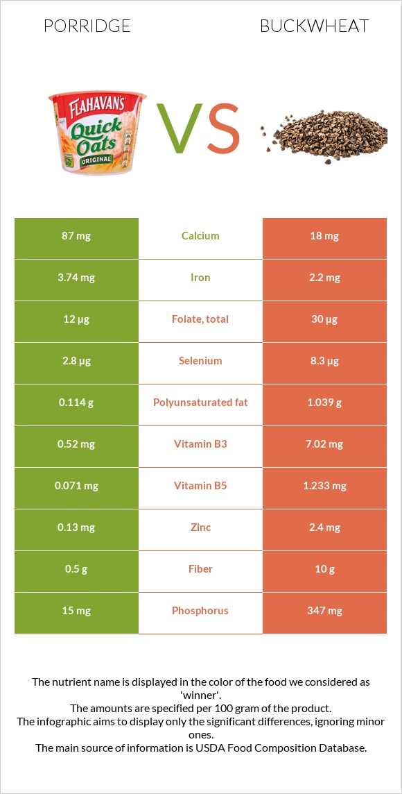 Porridge vs Buckwheat infographic