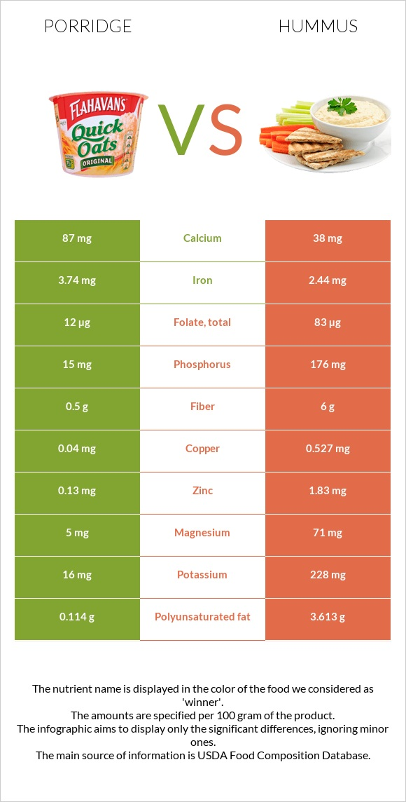 Porridge vs Hummus infographic