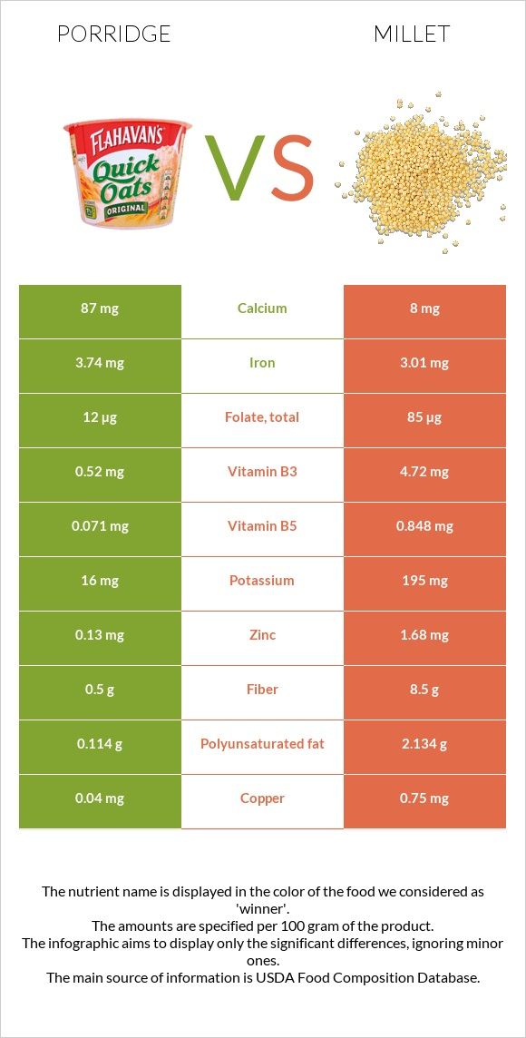 Porridge vs Millet infographic